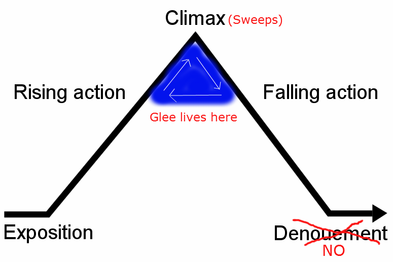 Freytags_pyramid_glee